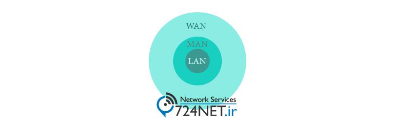 خلاصه گستردگی شبکه