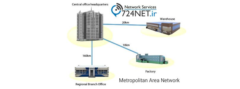 شبکه های بین شهری Metropolitan Area Network