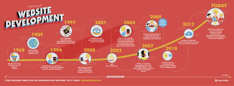 اینفوگرافیک تاریخچه طراحی وبسایت