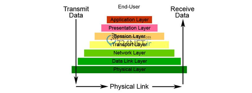 7 لایه مدل مرجع OSI