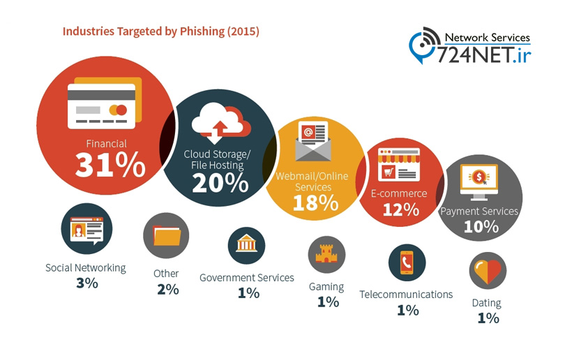 حمله Phishing