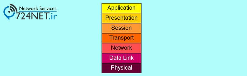 مدل مرجع OSI