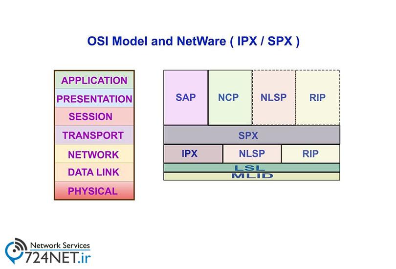 IPX-SPX