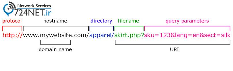 ساختار نام دامنه URL