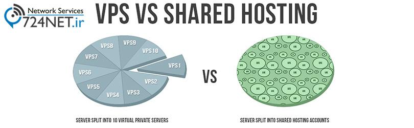 مزایای سرور مجازی نسبت به میزبانی وب اشتراکی